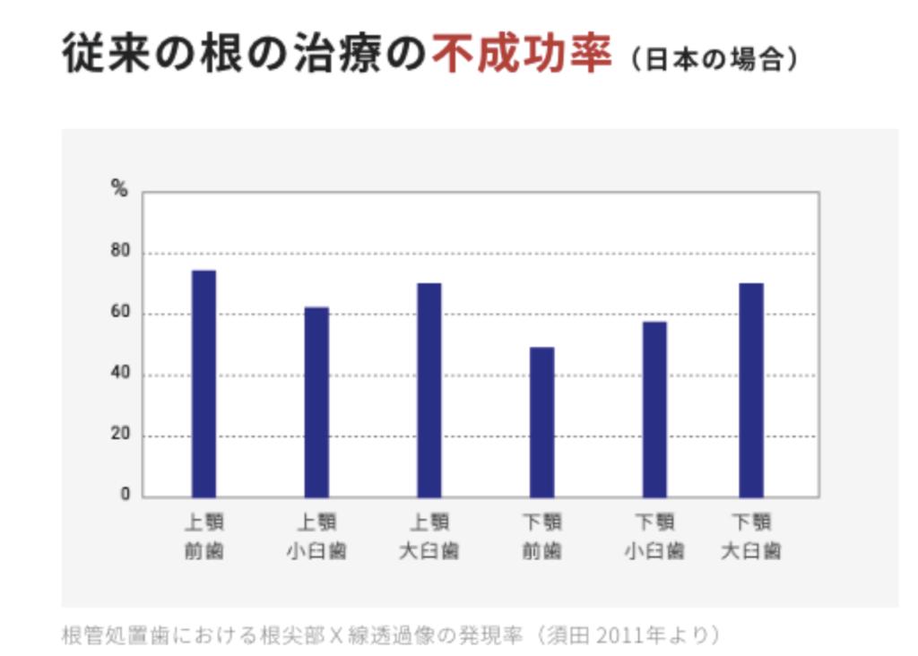日本での根管治療が再治療が多いのはなぜか